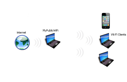 WiFi Hotspot Apps For Laptop